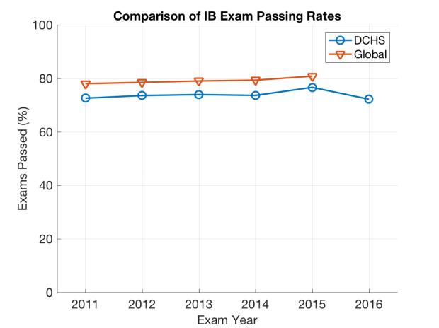 dchs_ib_pass_percent