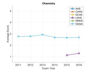 dcss_chemistry_avg