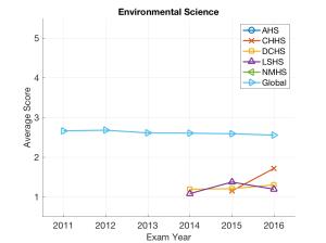 dcss_environmentalscience_avg