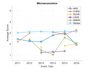 dcss_microeconomics_avg