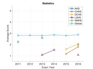 dcss_statistics_avg