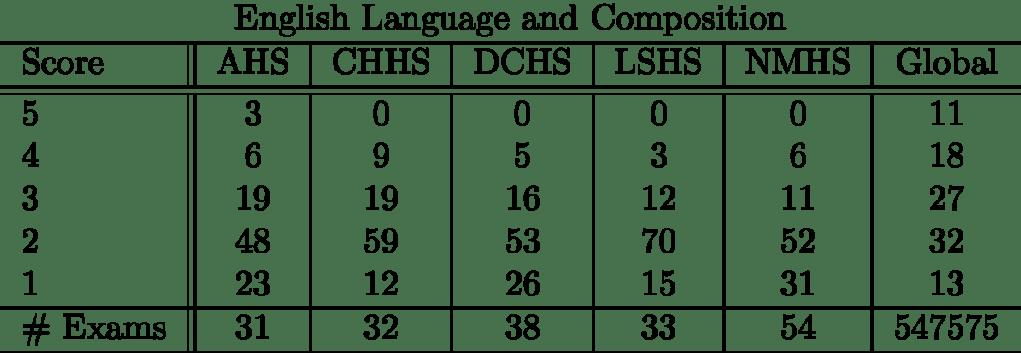 englishlanguageandcomposition