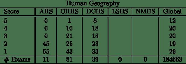 humangeography