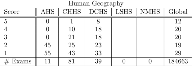 humangeography