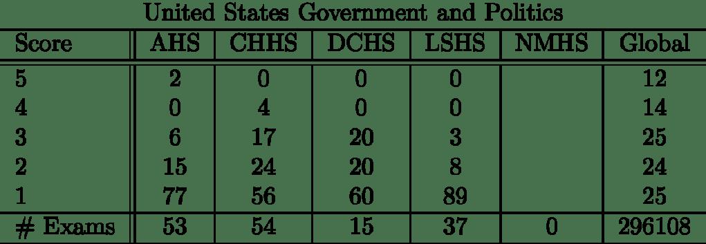 unitedstatesgovernmentandpolitics