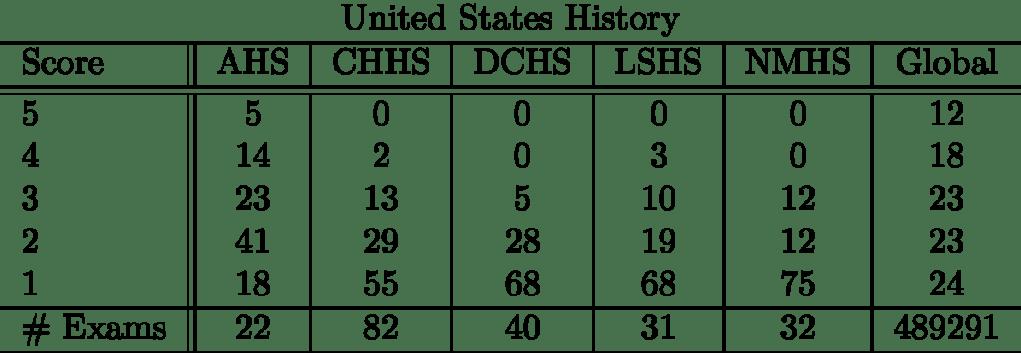 unitedstateshistory