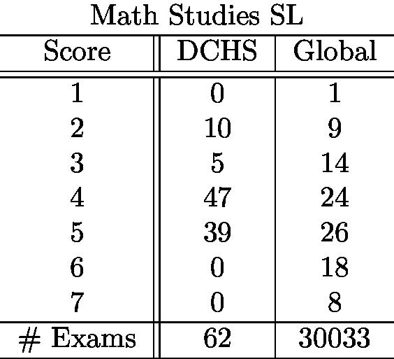 mathstudiessl