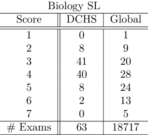 IB Exam Score Distributions – 2016 – An Advocacy Group for