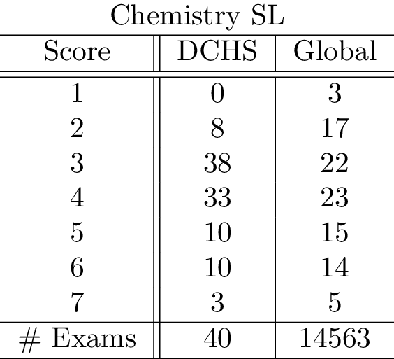 chemistrysl