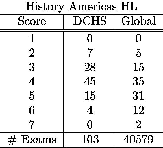historyamericashl