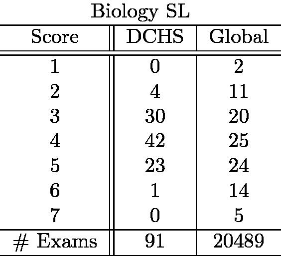 BiologySL