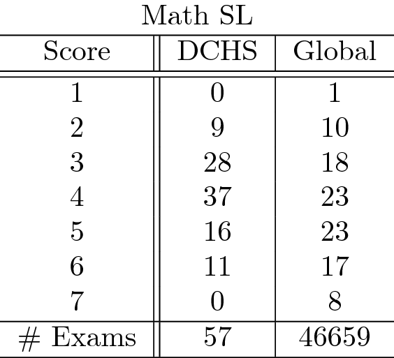 MathSL